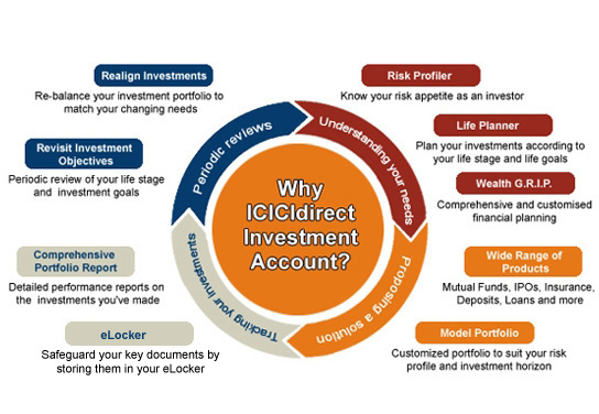 avenvue of investment on icici direct Communication 1 communication introduction: communication is a process whereby information is enclosed in a package and is channelled and imparted by a sender to a.
